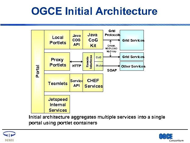 OGCE Initial Architecture Proxy Portlets Teamlets Java COG API HTTP Service API Java Co.