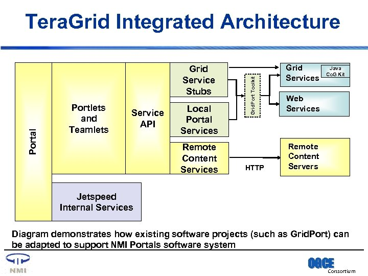 Portal Grid Service Stubs Portlets and Teamlets Service API Local Portal Services Remote Content