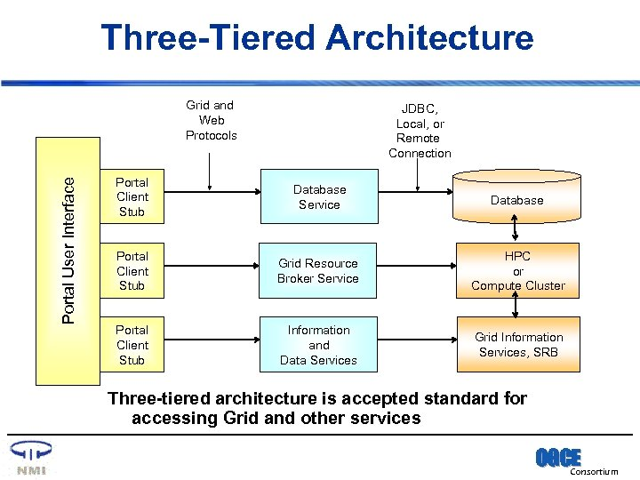 Three-Tiered Architecture Portal User Interface Grid and Web Protocols JDBC, Local, or Remote Connection