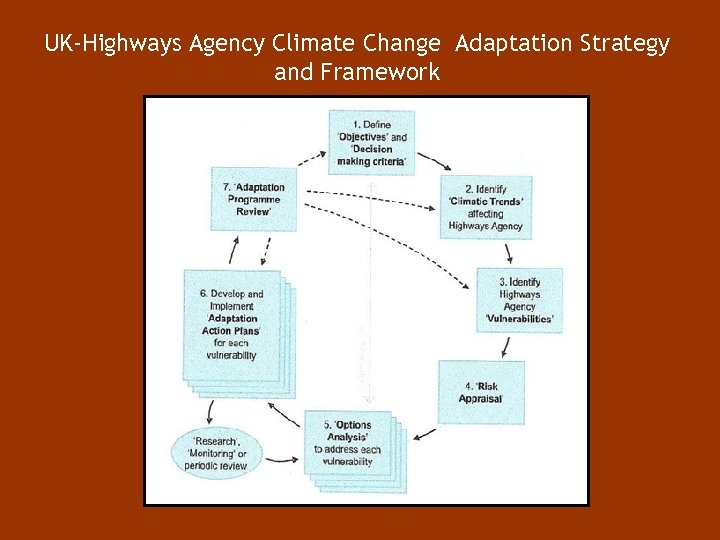 UK-Highways Agency Climate Change Adaptation Strategy and Framework