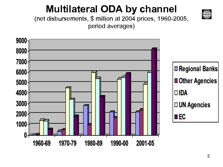 Multilateral ODA by channel (net disbursements, $ million at 2004 prices, 1960 -2005, period