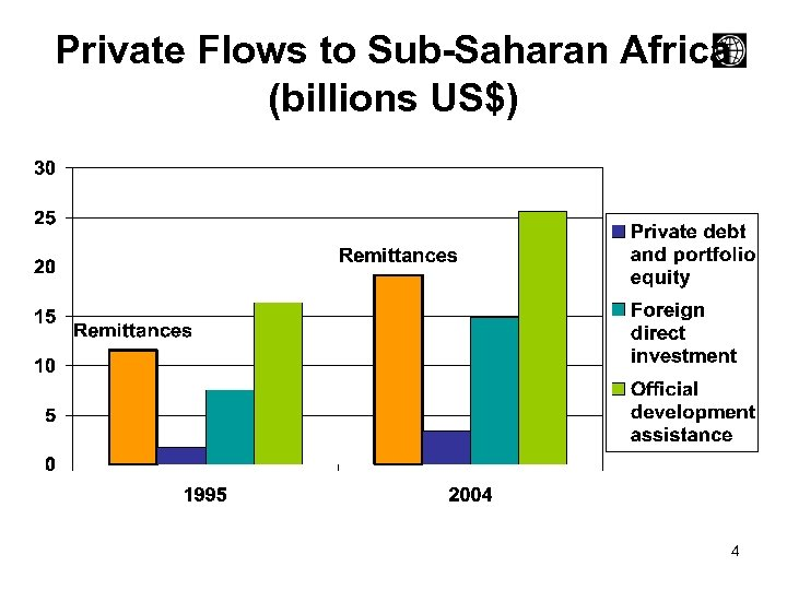 Private Flows to Sub-Saharan Africa (billions US$) 4