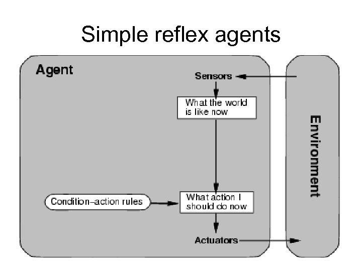 Simple reflex agents