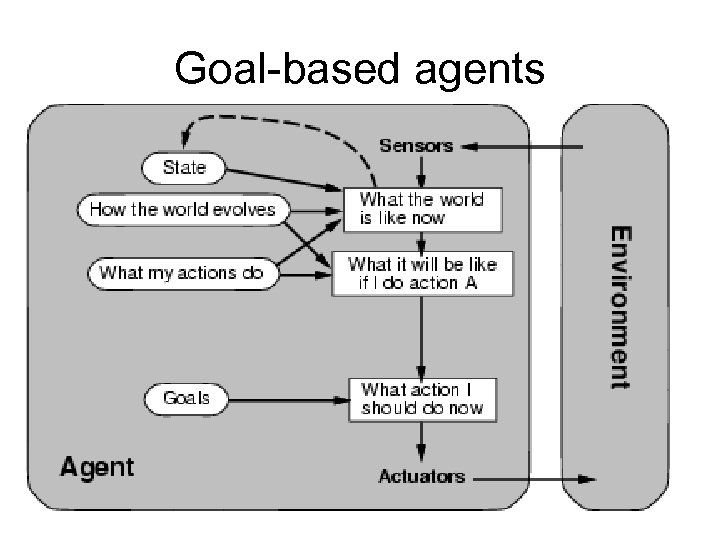 Goal-based agents