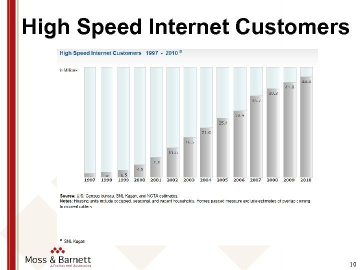 High Speed Internet Customers 10