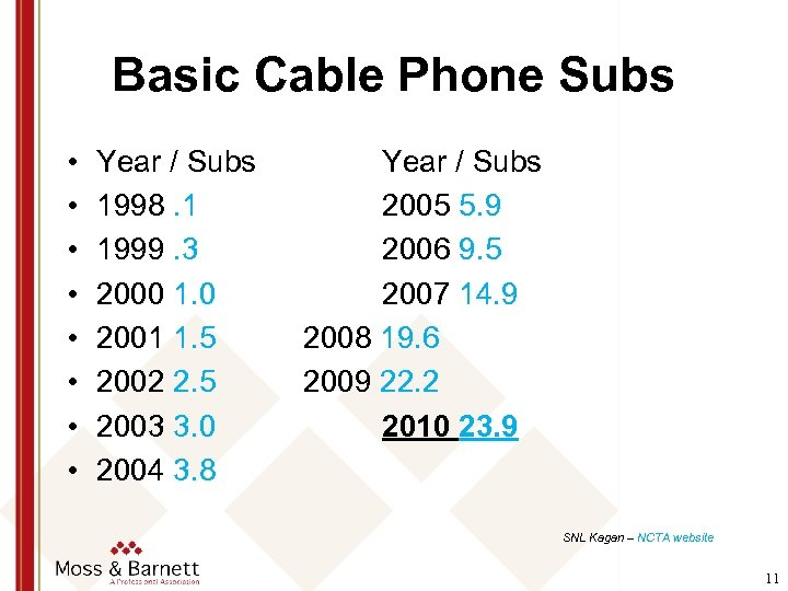 Basic Cable Phone Subs • • Year / Subs 1998. 1 1999. 3 2000