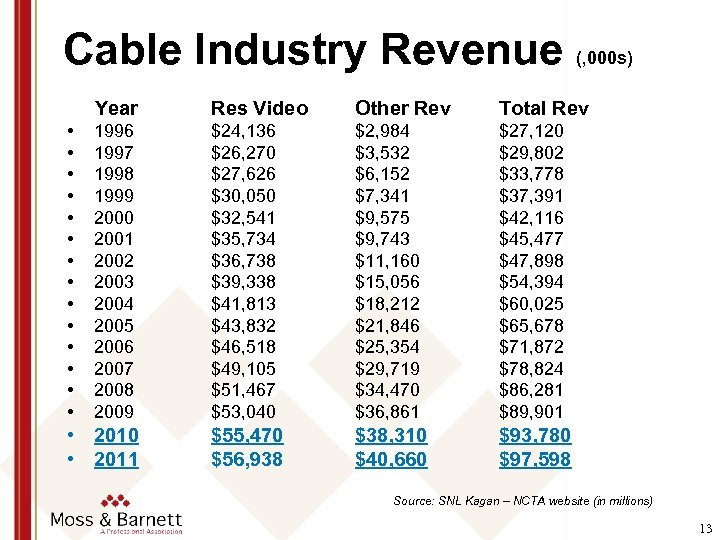 Cable Industry Revenue (, 000 s) Year Res Video Other Rev Total Rev •