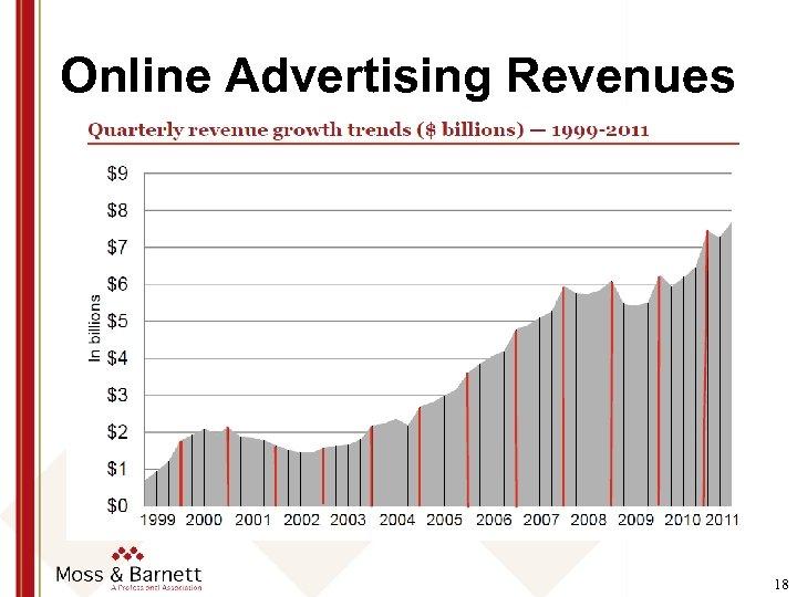 Online Advertising Revenues 18