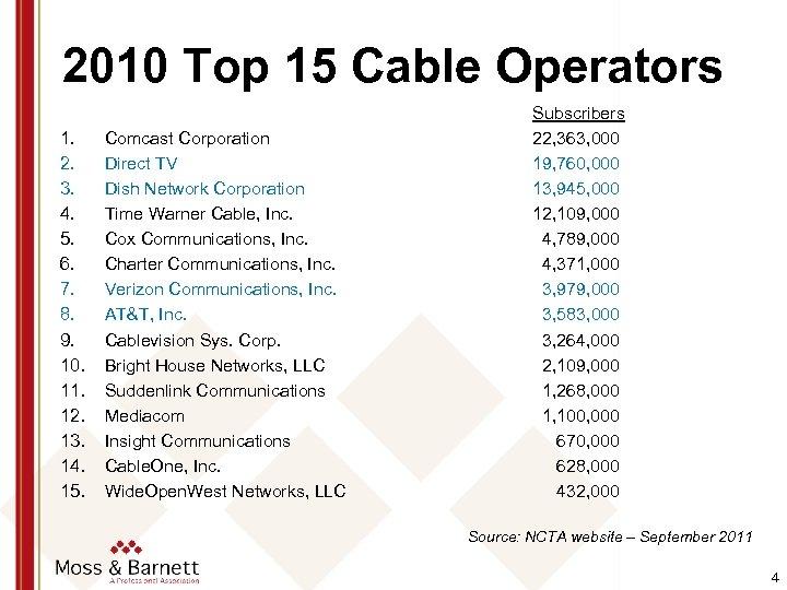 2010 Top 15 Cable Operators 1. 2. 3. 4. 5. 6. 7. 8. 9.