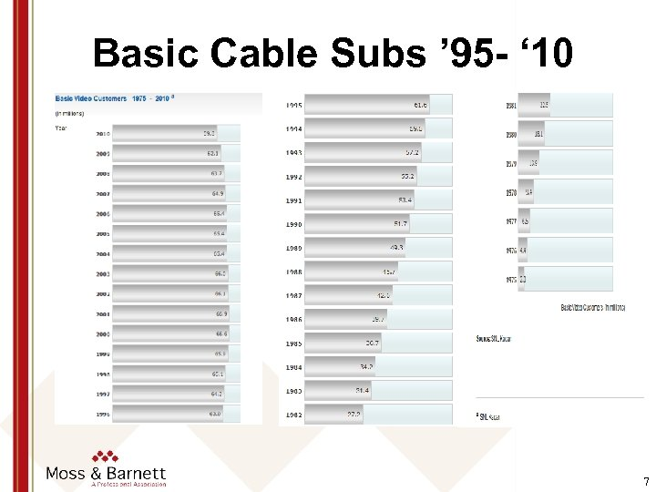 Basic Cable Subs ' 95 - ' 10 7