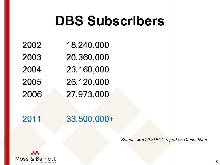 DBS Subscribers 2002 2003 2004 2005 2006 18, 240, 000 20, 360, 000 23,