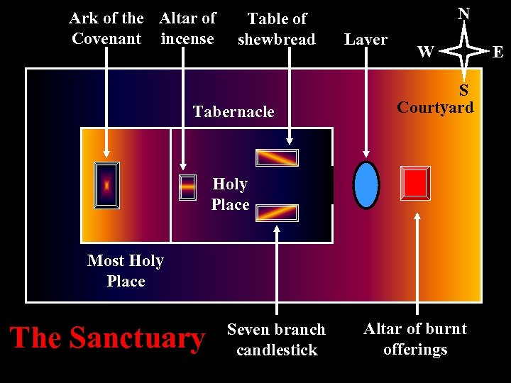 Ark of the Altar of Covenant incense Table of shewbread Tabernacle N Laver W