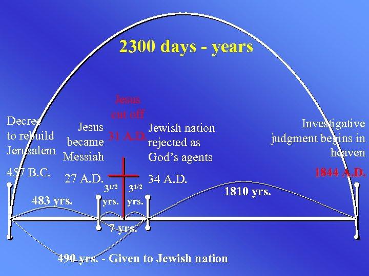 2300 days - years Jesus cut off Decree Jesus Jewish nation to rebuild became