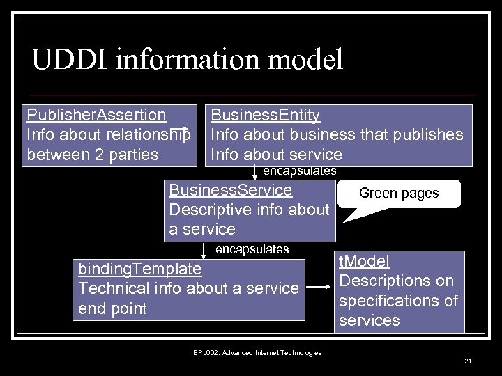 UDDI information model Publisher. Assertion Info about relationship between 2 parties Business. Entity Info