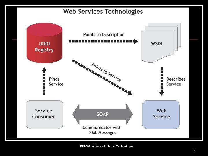 EPL 602: Advanced Internet Technologies 9