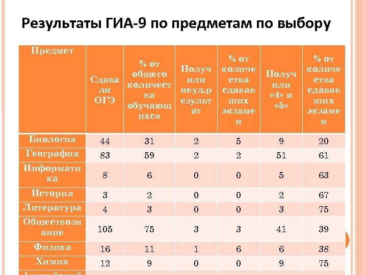 Результаты ГИА-9 по предметам по выбору Предмет % от Получ общего или Сдава количест