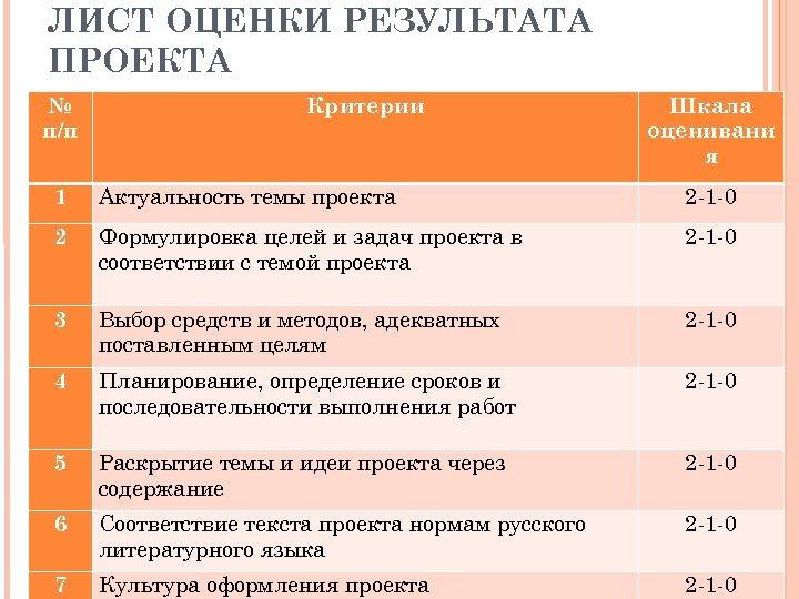 ЛИСТ ОЦЕНКИ РЕЗУЛЬТАТА ПРОЕКТА № п/п Критерии Шкала оценивани я 1 Актуальность темы проекта