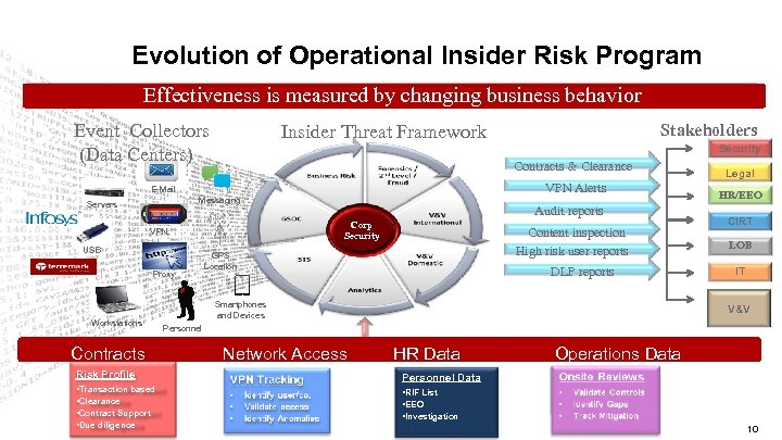 Evolution of Operational Insider Risk Program Effectiveness is measured by changing business behavior