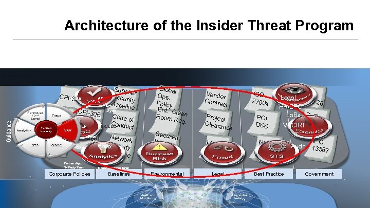 Architecture of the Insider Threat Program CPI-Audit 810 AP IM GOOD CPI-30 3 CPI-30