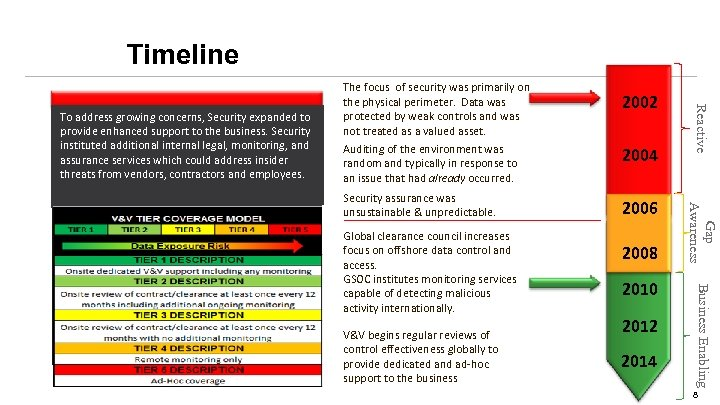 Timeline instituted additional internal legal, monitoring, and It was primarily focused on preventing external