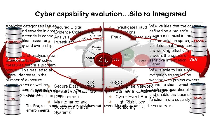 Cyber capability evolution…Silo to Integrated Investigate Fraud V&V verifies that the controls defined by