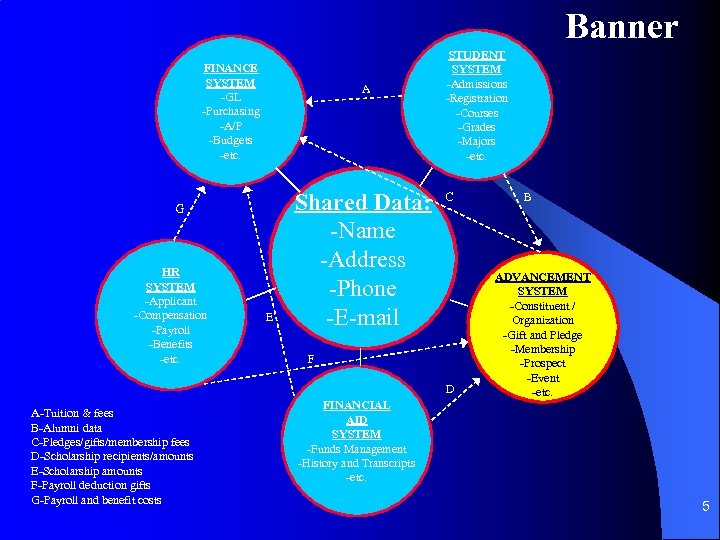 Banner FINANCE SYSTEM -GL -Purchasing -A/P -Budgets -etc. A G HR SYSTEM -Applicant -Compensation