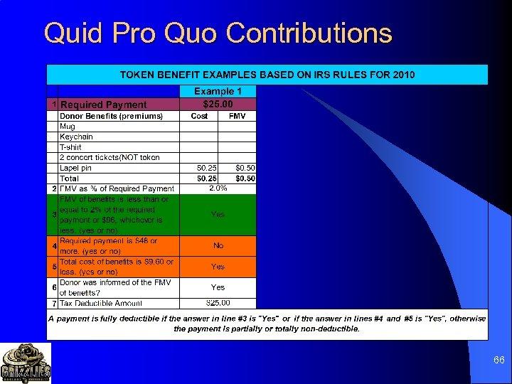 Quid Pro Quo Contributions 66