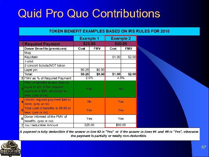Quid Pro Quo Contributions 67