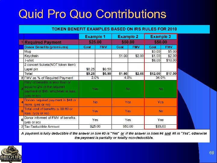 Quid Pro Quo Contributions 68