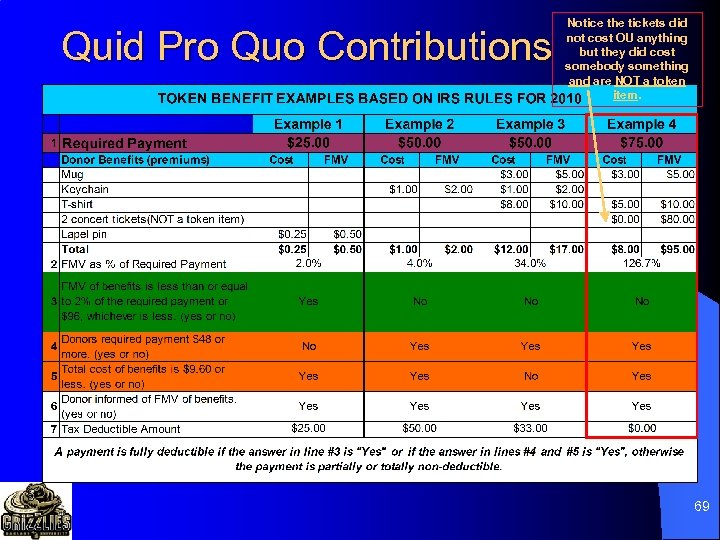 Quid Pro Quo Contributions Notice the tickets did not cost OU anything but they