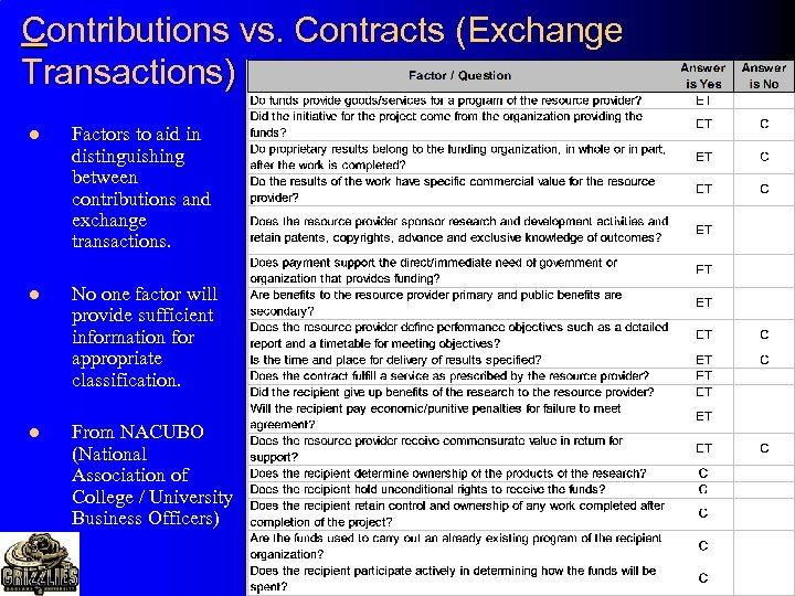 Contributions vs. Contracts (Exchange Transactions) l Factors to aid in distinguishing between contributions and