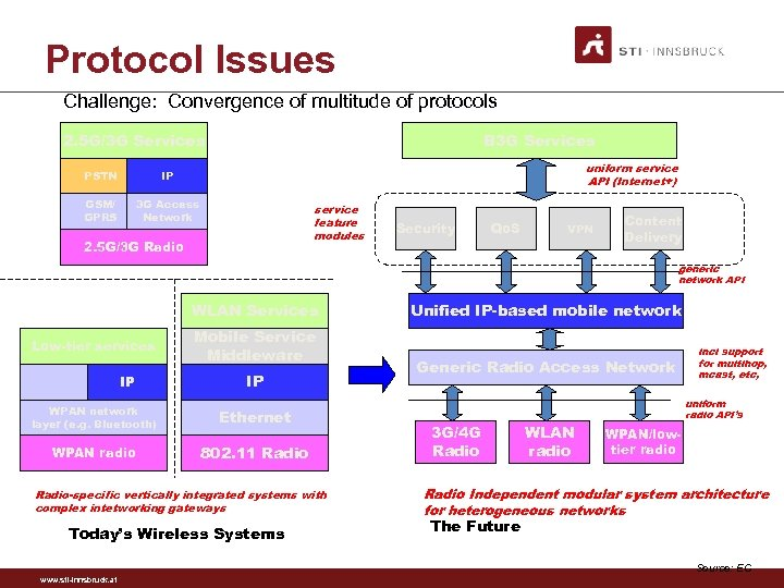 Protocol Issues Challenge: Convergence of multitude of protocols 2. 5 G/3 G Services B