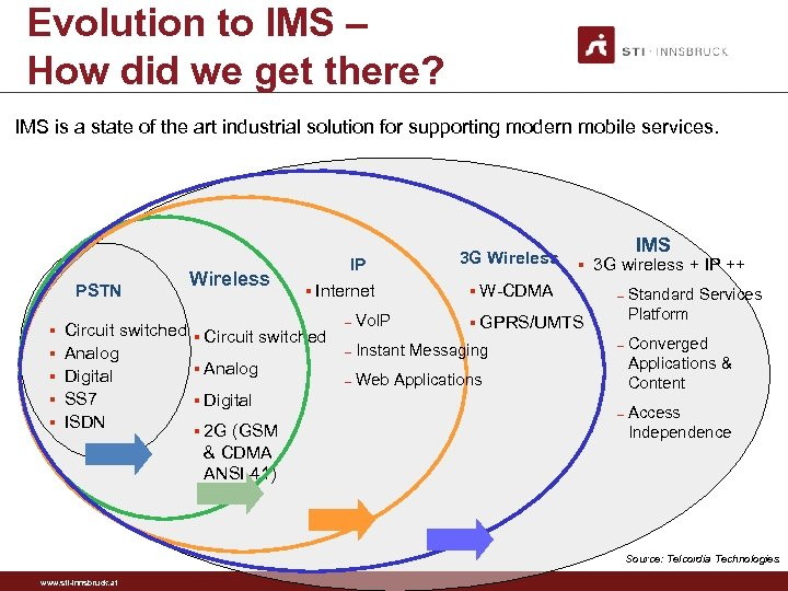 Evolution to IMS – How did we get there? IMS is a state of