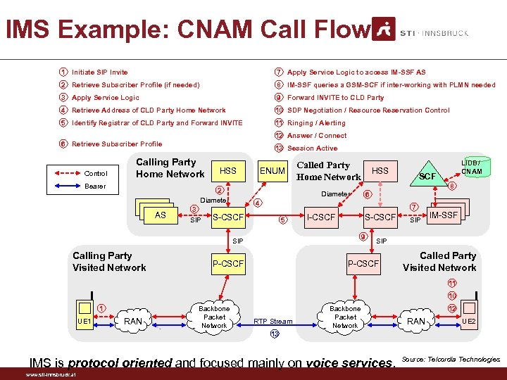 IMS Example: CNAM Call Flow 1 Initiate SIP Invite 7 Apply Service Logic to
