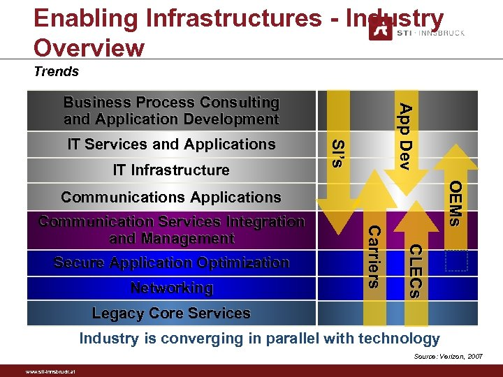 Enabling Infrastructures - Industry Overview Trends IT Infrastructure SI's IT Services and Applications Ap