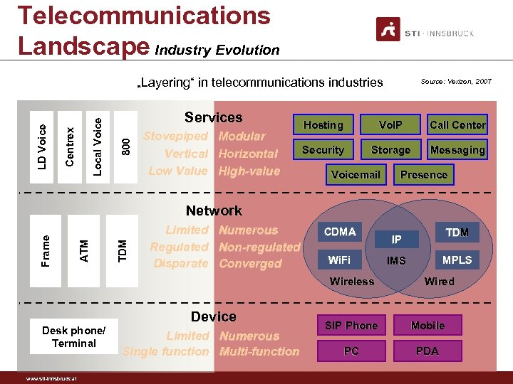 "Telecommunications Landscape Industry Evolution Services 800 Local Voice Centrex LD Voice ""Layering"" in telecommunications"
