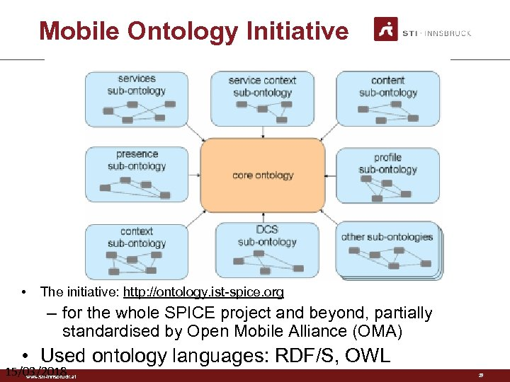 Mobile Ontology Initiative • The initiative: http: //ontology. ist-spice. org – for the whole