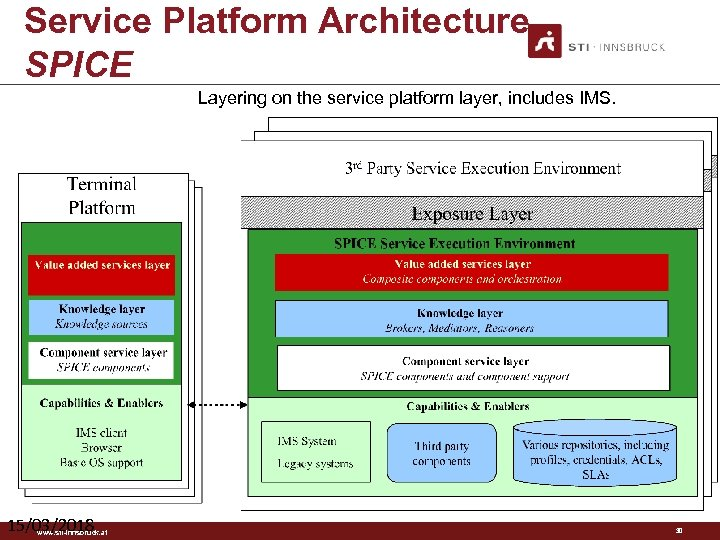 Service Platform Architecture SPICE Layering on the service platform layer, includes IMS. 15/03/2018 www.