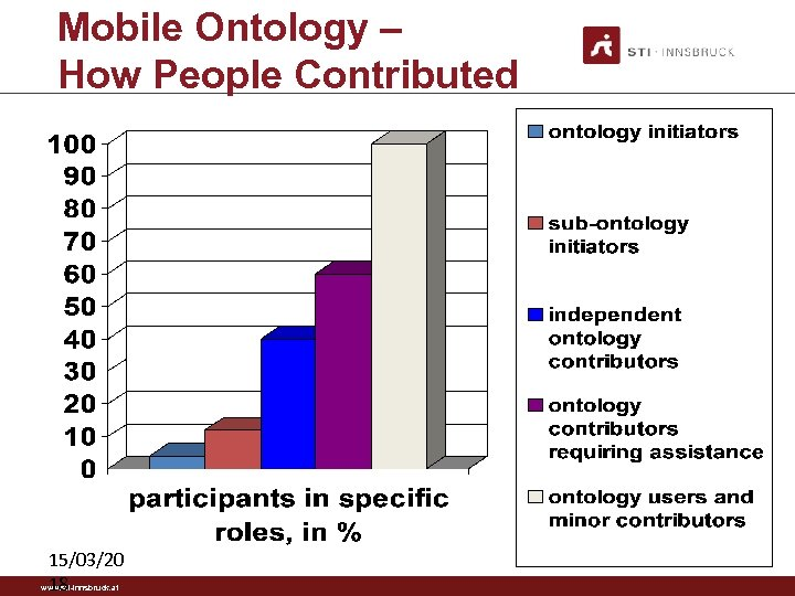 Mobile Ontology – How People Contributed 15/03/20 18 www. sti-innsbruck. at 31