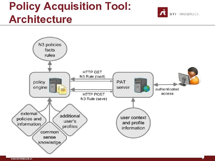 Policy Acquisition Tool: Architecture www. sti-innsbruck. at 35