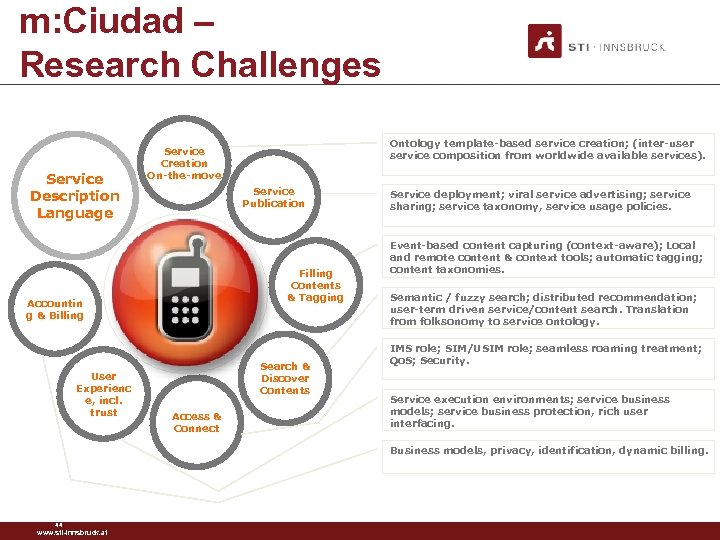 m: Ciudad – Research Challenges Service Description Language Service Publication Filling Contents & Tagging