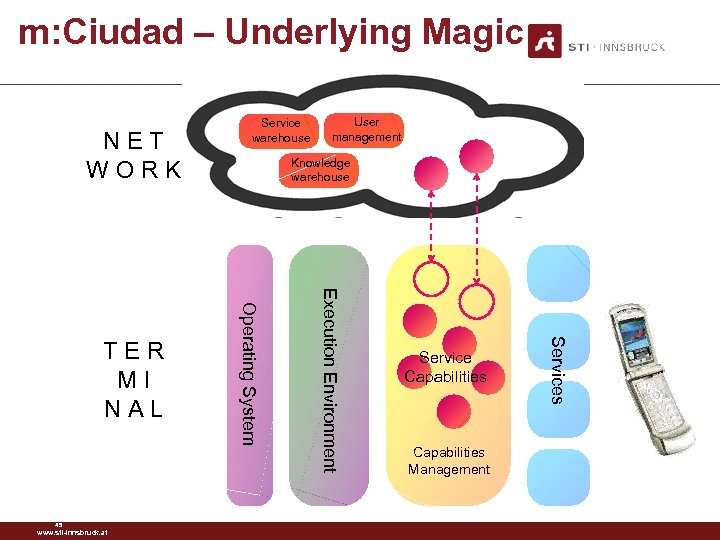 m: Ciudad – Underlying Magic NET WORK Service Capabilities Management Services Execution Environment 45