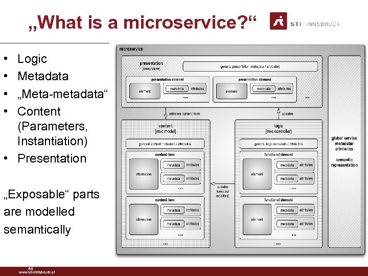 """What is a microservice? "" • • Logic Metadata ""Meta-metadata"" Content (Parameters, Instantiation) •"