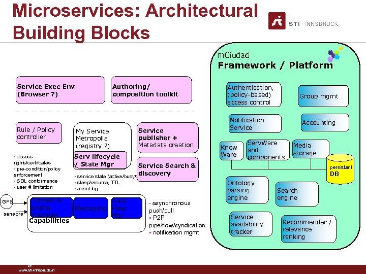 Microservices: Architectural Building Blocks m. Ciudad Framework / Platform Service Exec Env (Browser ?