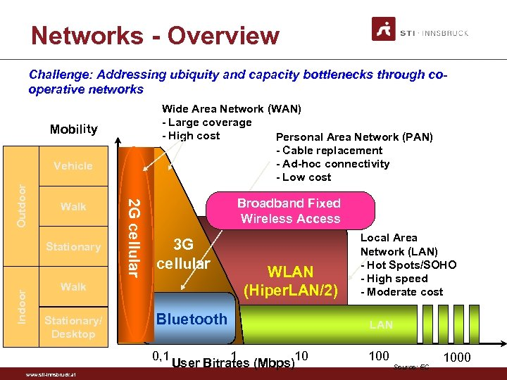 Networks - Overview Challenge: Addressing ubiquity and capacity bottlenecks through cooperative networks Wide Area