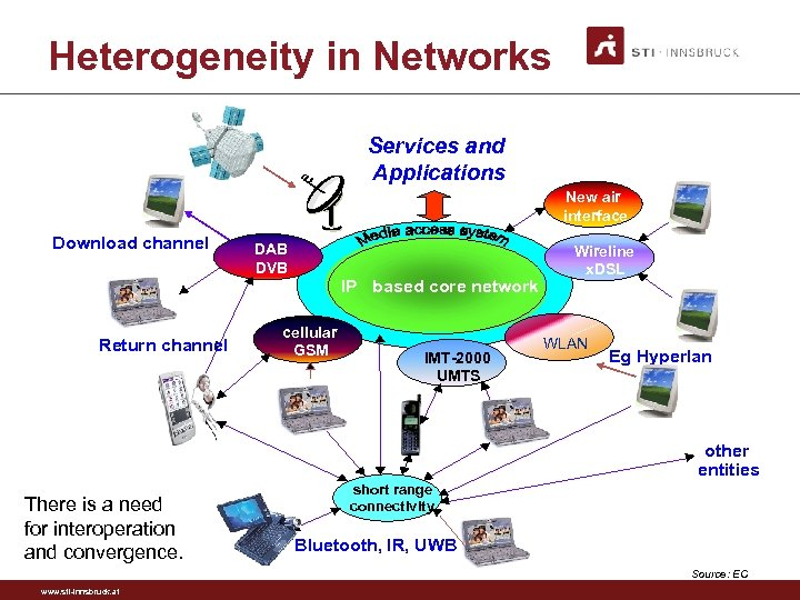 Heterogeneity in Networks Services and Applications New air interface Download channel : Return channel