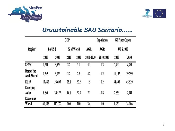 Unsustainable BAU Scenario. . . 2