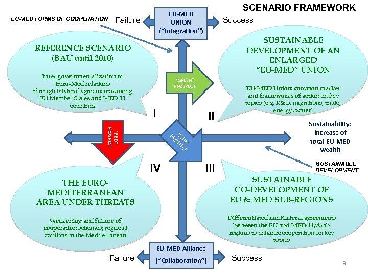 "EU-MED FORMS OF COOPERATION SCENARIO FRAMEWORK EU-MED UNION (""Integration"") Failure Success SUSTAINABLE DEVELOPMENT OF"