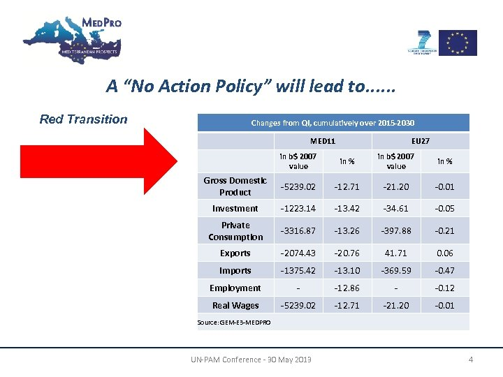 """A """"No Action Policy"""" will lead to. . . Red Transition Changes from QI,"""