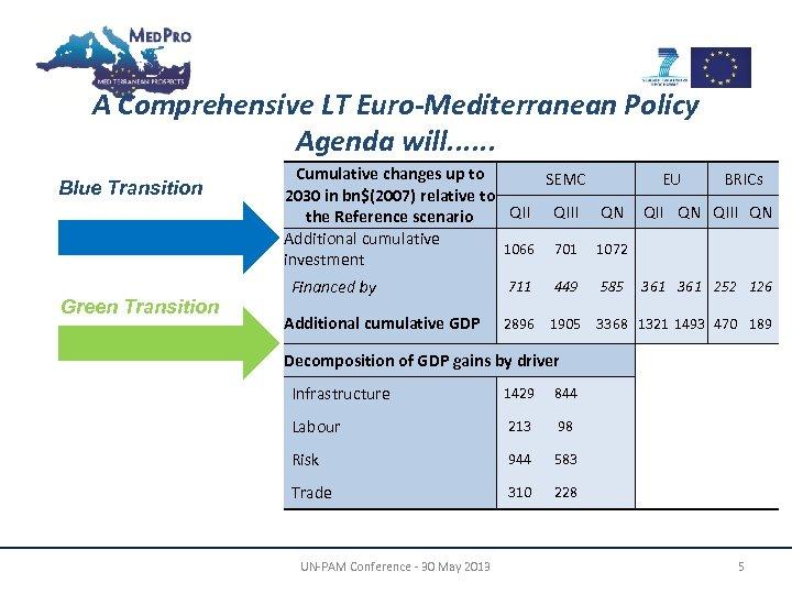 A Comprehensive LT Euro-Mediterranean Policy Agenda will. . . Blue Transition Green Transition Cumulative